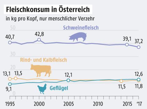 Grafik zum Fleischkonsum