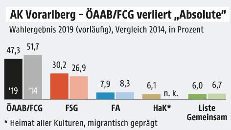 Grafik zur Arbeiterkammerwahl in Vorarlberg