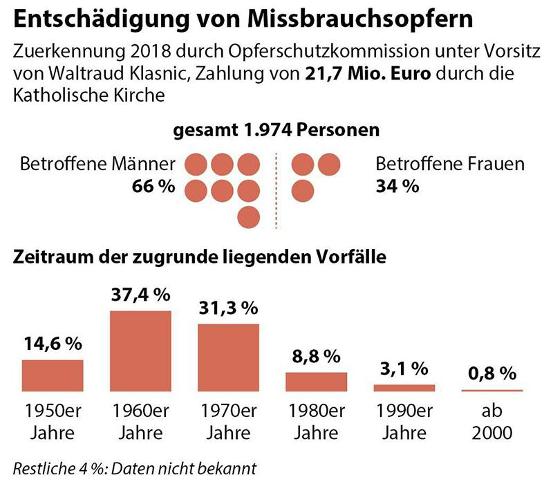 Grafik zu Entschädigung von Missbrauchsopfern -  Zuerkennung 2018 durch Opferschutzkommission unter Vorsitz von Waltraud Klasnic - betroffene Männer und Frauen, Zeitraum der Vorfälle