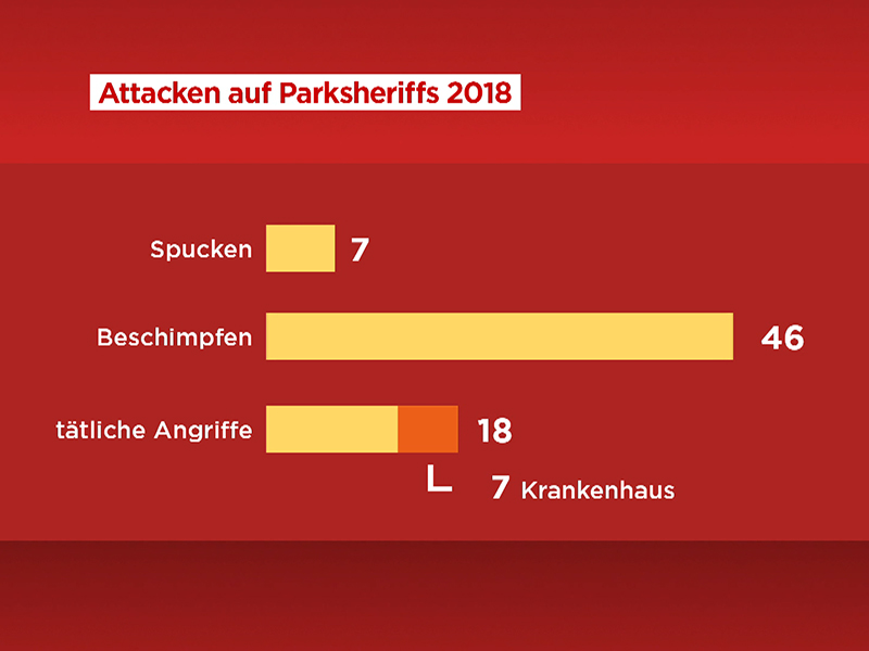 Grafik zu Attacken auf Parksheriffs