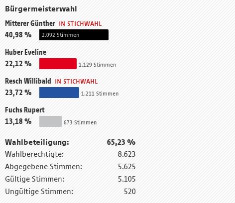 Bürgermeister-Wahl St. Johann im Pongau