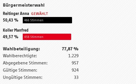Mühlbach am Hochkönig Ergebnis der Bürgermeisterwahl