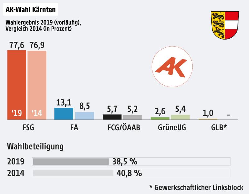 Ein Grafik zeigt das vorläufige Endergebnis der AK-Wahl in Kärnten