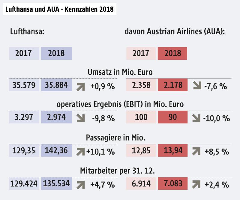 Eine Grafik zeigt die Kennzahlen 2018 des Airline-Konzerns Lufthansa und der AUA