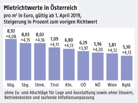 Grafik zeigt die Mietrichtwerte in Österreich
