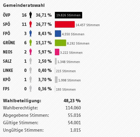 Stadt Salzburg Ergebnis der Gemeindevertretungswahl