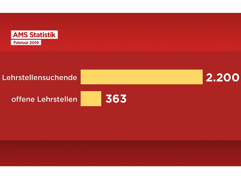Grafik zu offenen Lehrstellen in Wien
