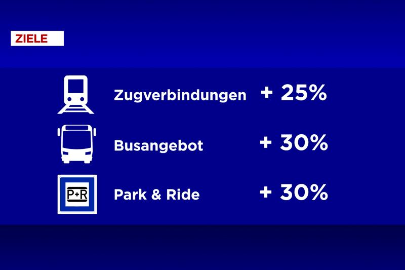 Mobilität Öffentlicher Verkehr Pendler Land ÖBB