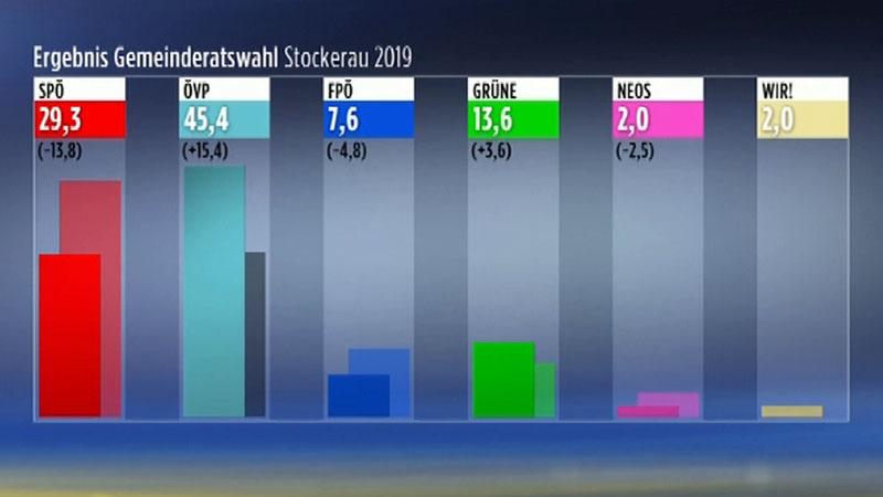 24.03.19 Politik Gemeinderatswahl Stockerau Ergebnis Rathaus