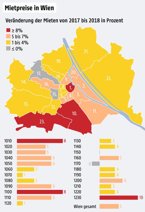 Grafik zeigt die Unterschiede in den Mietpreisen der Wiener Bezirke