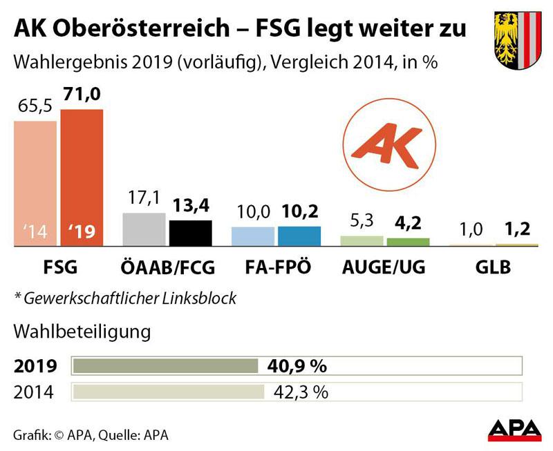 AK-Wahlergebnis 2019