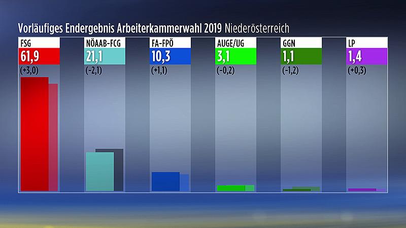 Arbeiterkammer Wahl 2018 Grafik vorläufiges Endergebnis