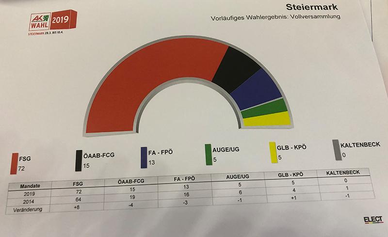 Ergebnisse der AK-Wahl