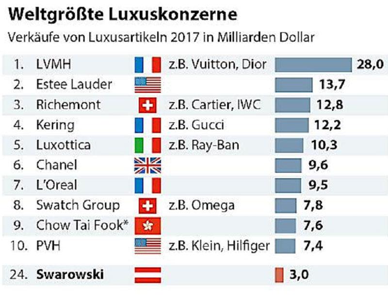 Weltgrößte Luxuskonzerne