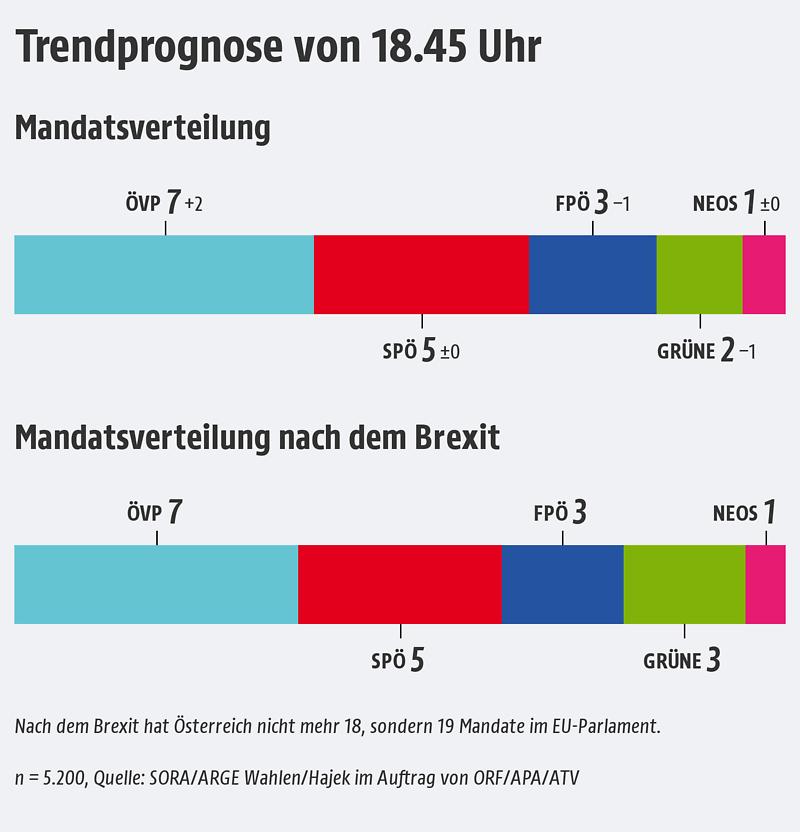 Europawahl österreich Hochrechnung