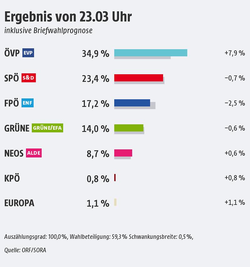 EU-Wahl 2019 Ergebnis