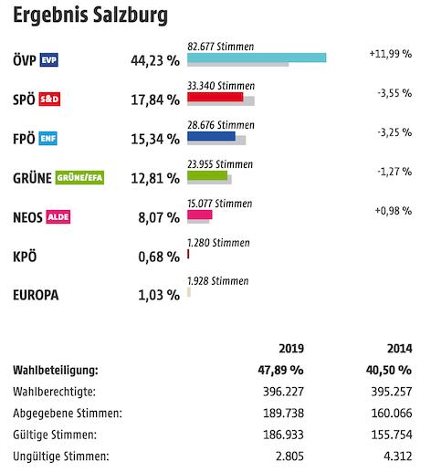 Ergebnis der EU Wahl 2019 im Bundesland Salzburg (ohne Wahlkarten)