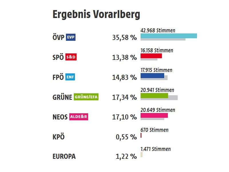 Grafik Vorarlberg EU-Wahl