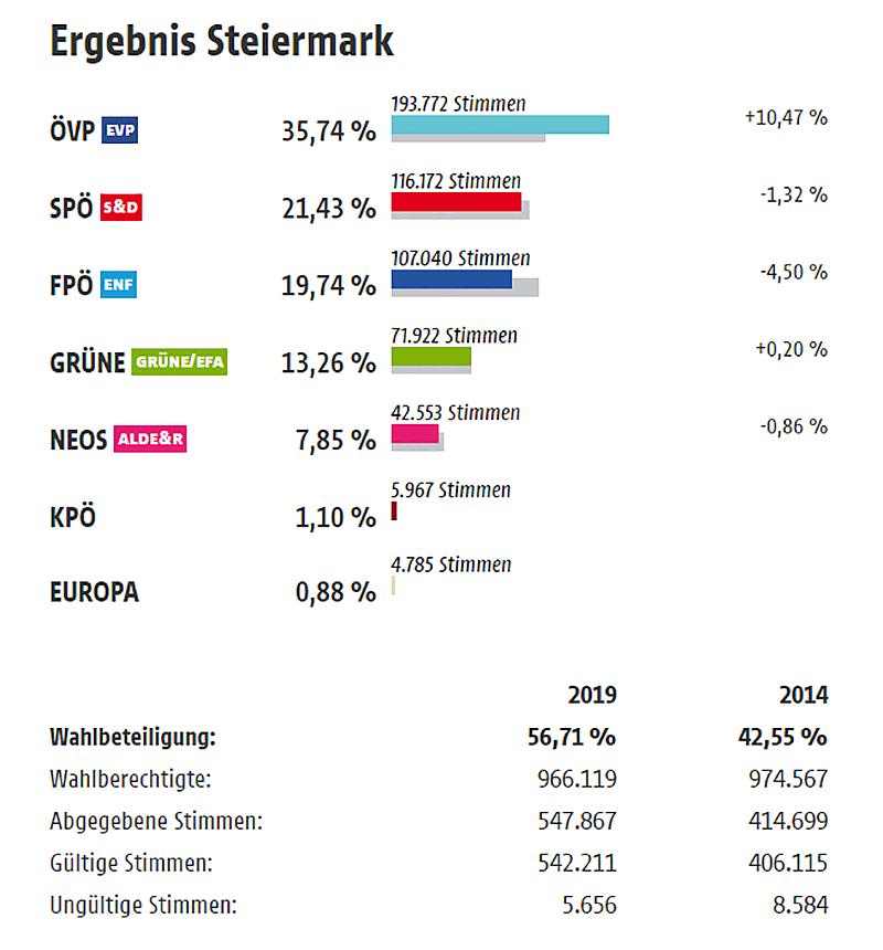 Endergebnis der EU-Wahl in der Steiermark