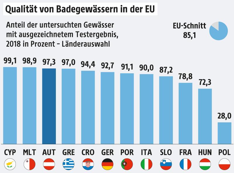 Grafik zur Wasserqualität in Europa